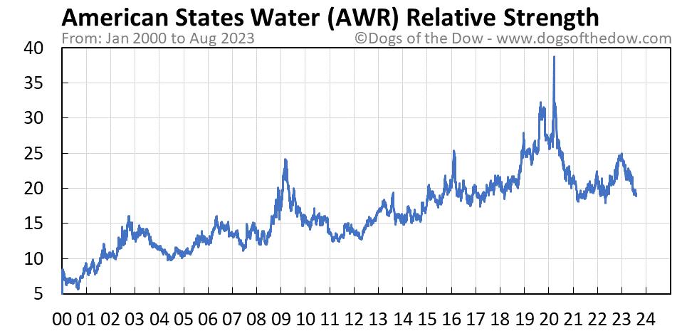 AWR relative strength chart