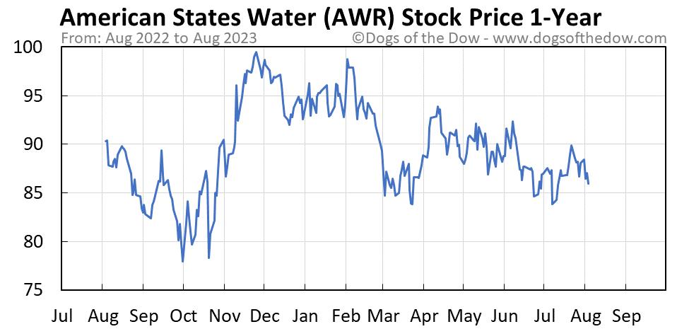 AWR 1-year stock price chart