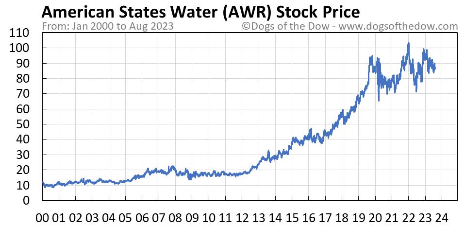 AWR stock price chart