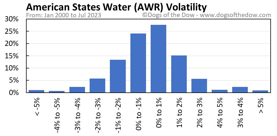 AWR volatility chart