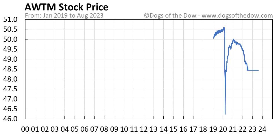 AWTM stock price chart