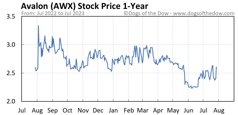AWX 1-year stock price chart