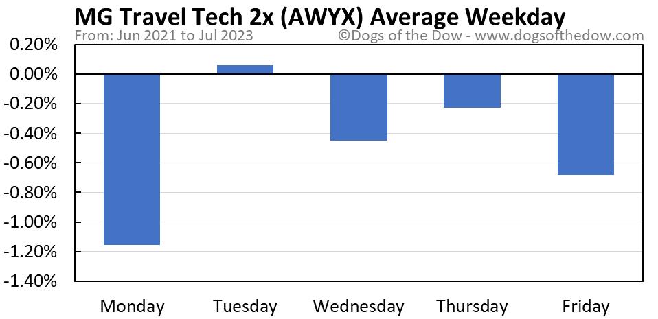 AWYX average weekday chart