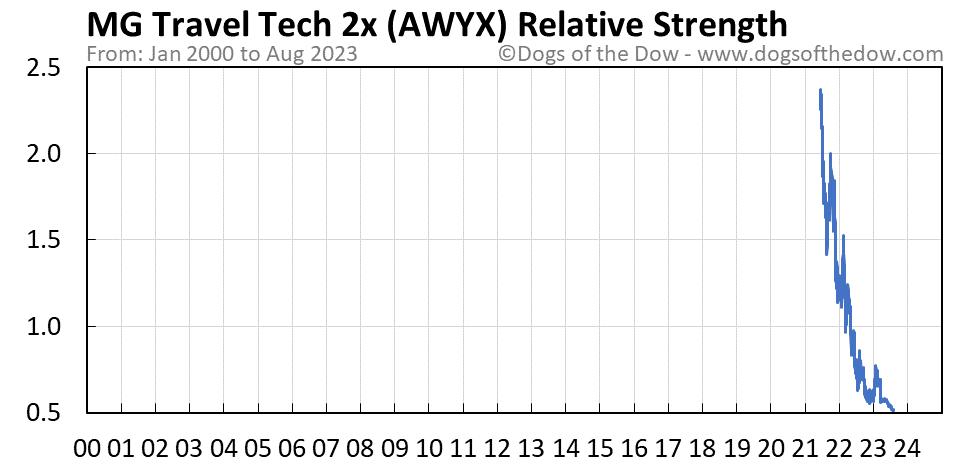 AWYX relative strength chart