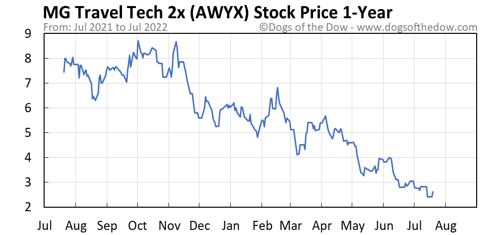 AWYX 1-year stock price chart