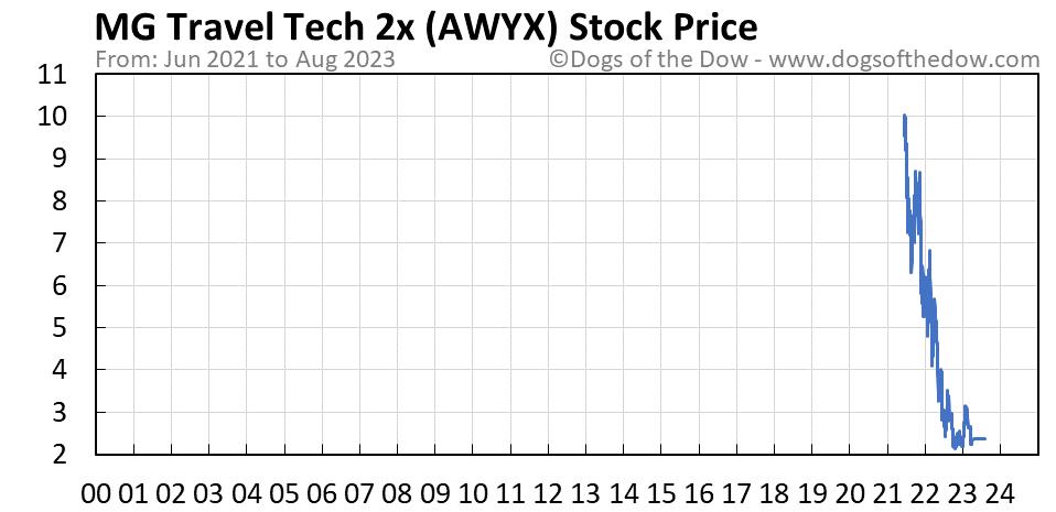 AWYX stock price chart
