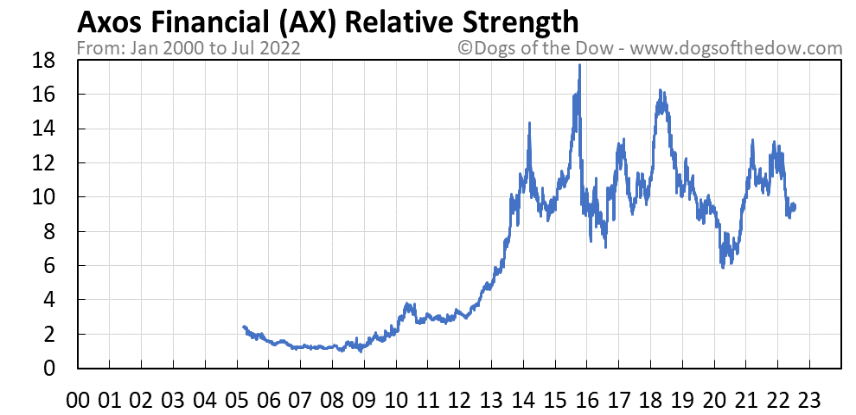 AX relative strength chart