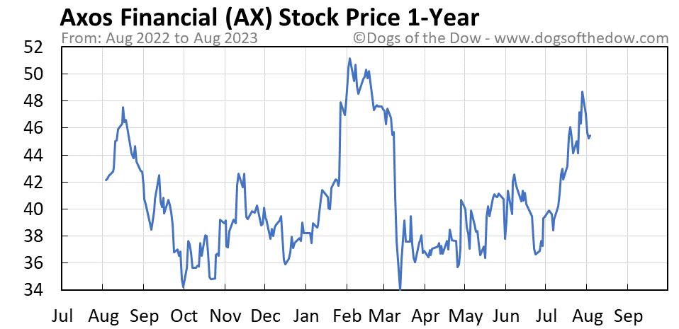 AX 1-year stock price chart