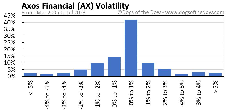 AX volatility chart