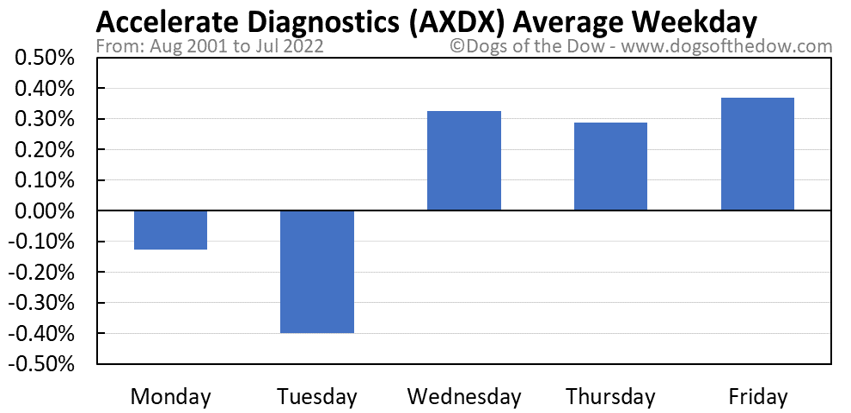 AXDX average weekday chart