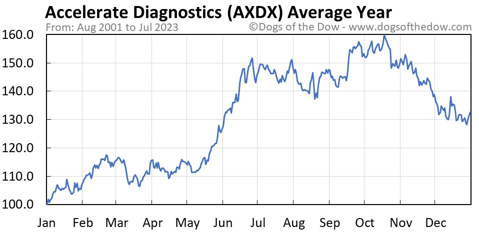 AXDX average year chart