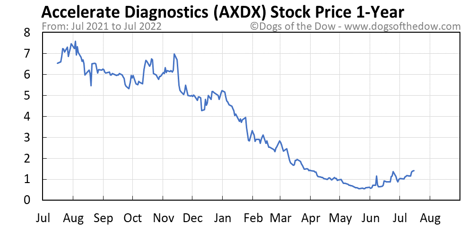 AXDX 1-year stock price chart