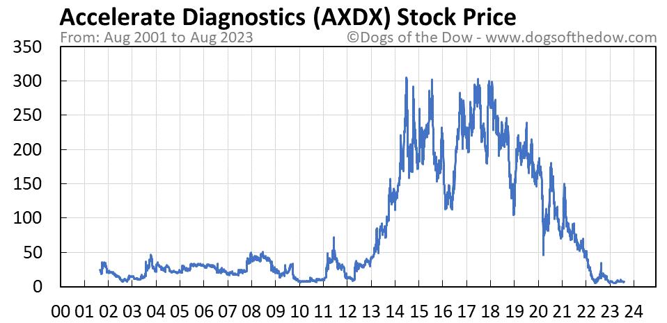 AXDX stock price chart