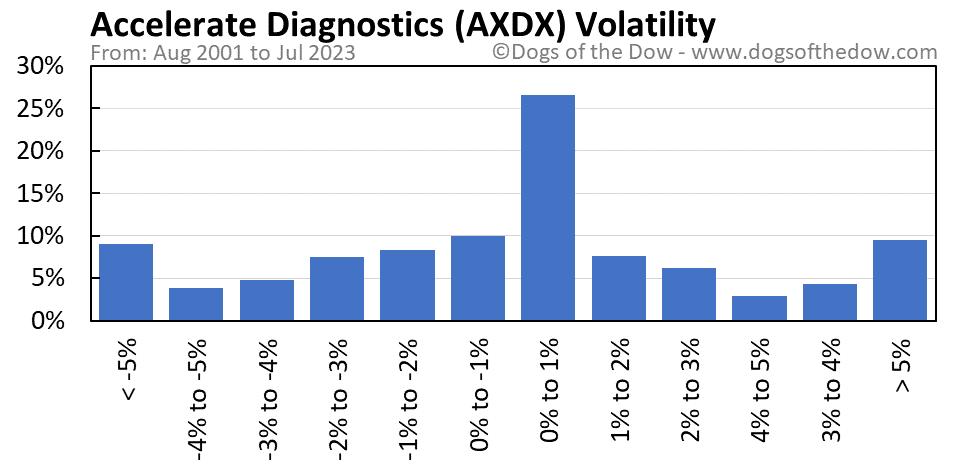 AXDX volatility chart