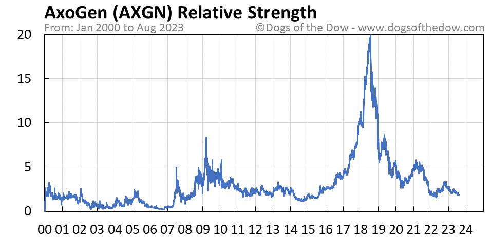 AXGN relative strength chart
