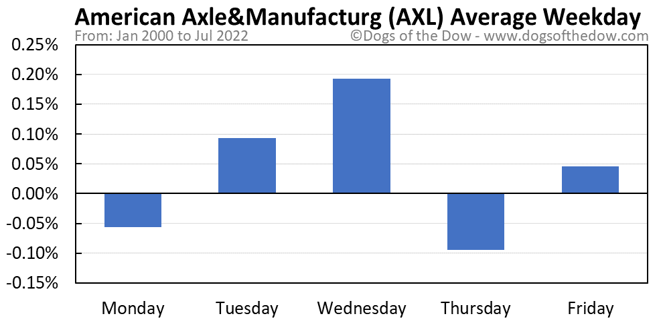 AXL average weekday chart