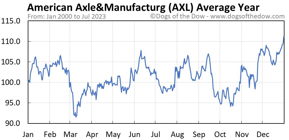 AXL average year chart
