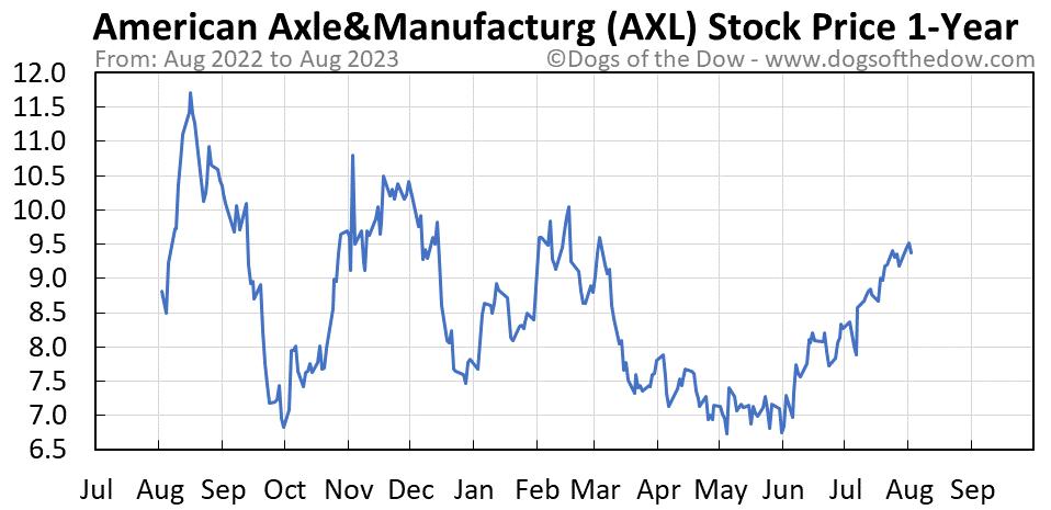 AXL 1-year stock price chart