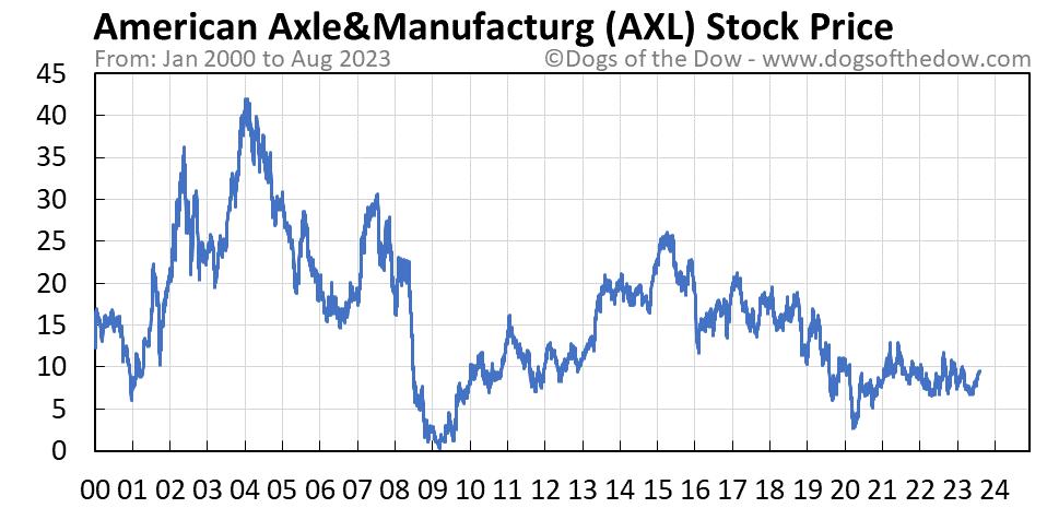 AXL stock price chart