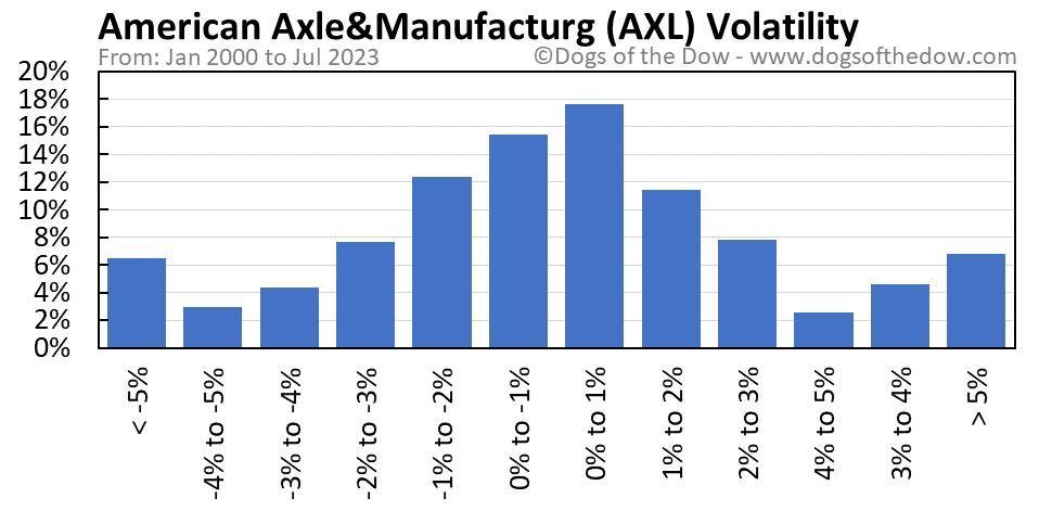 AXL volatility chart