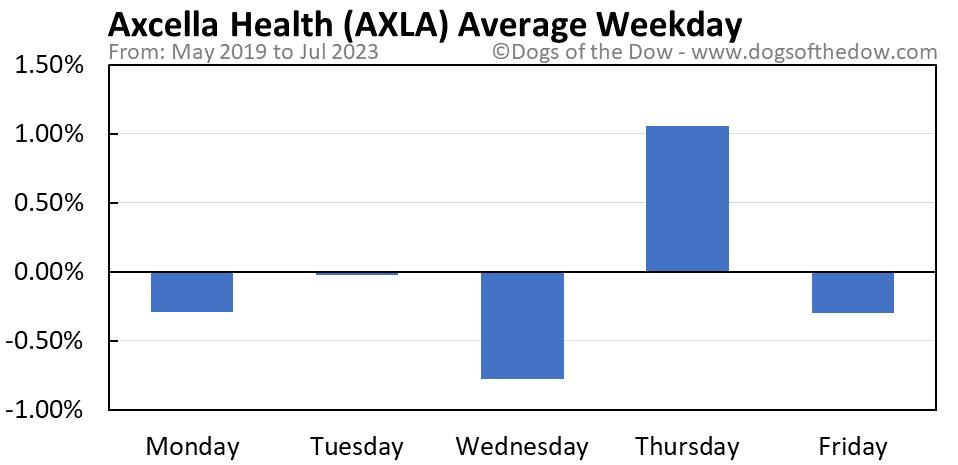 AXLA average weekday chart
