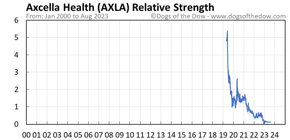 AXLA relative strength chart