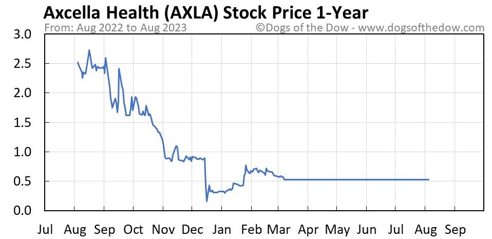 AXLA 1-year stock price chart