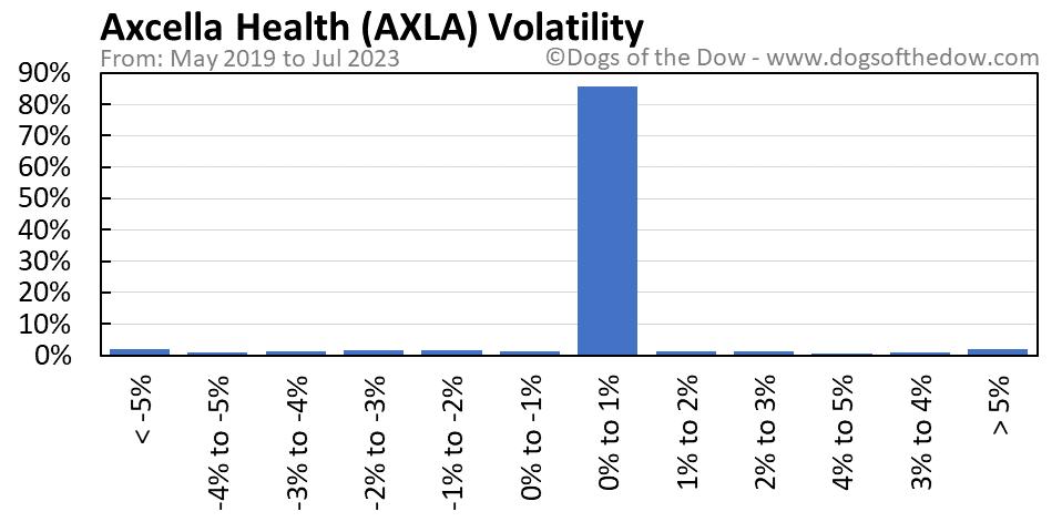 AXLA volatility chart
