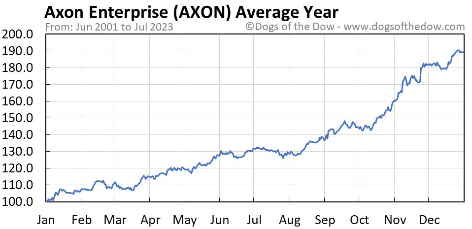 AXON average year chart