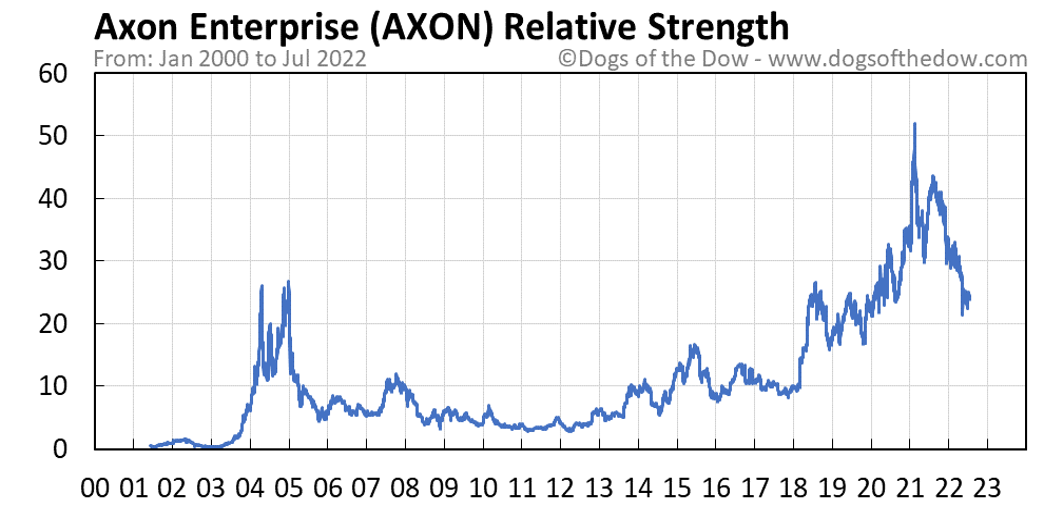 AXON relative strength chart