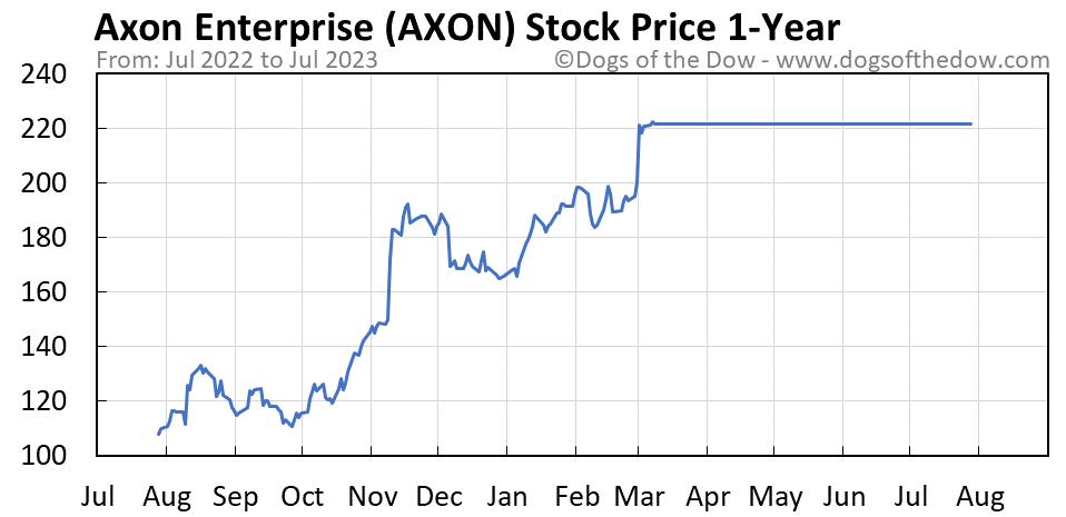 AXON 1-year stock price chart