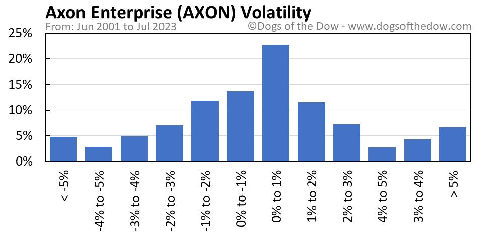 AXON volatility chart