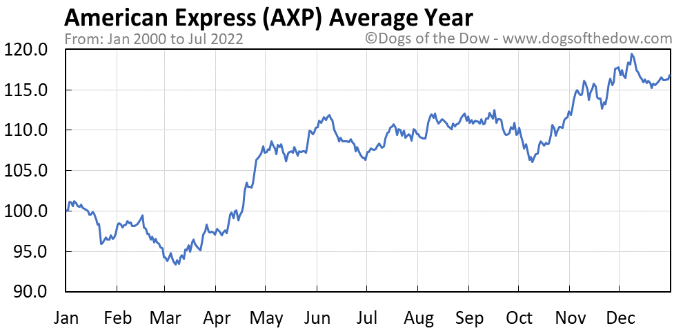 AXP average year chart