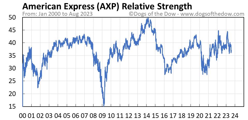 AXP relative strength chart