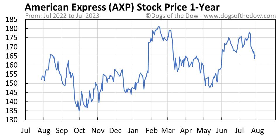AXP 1-year stock price chart