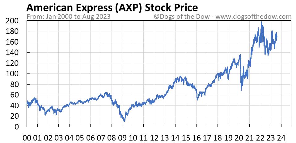 AXP stock price chart