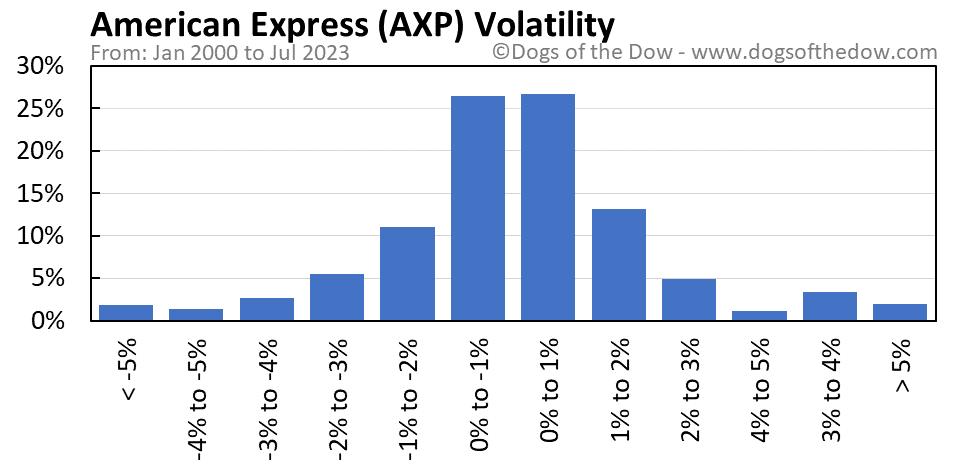 AXP volatility chart