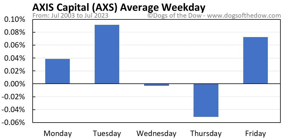 AXS average weekday chart