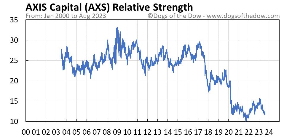 AXS relative strength chart