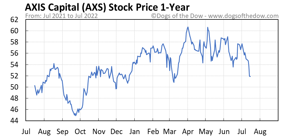 AXS 1-year stock price chart