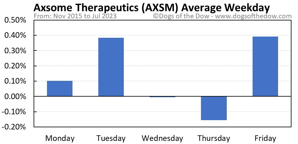AXSM average weekday chart