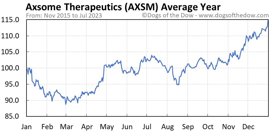 AXSM average year chart