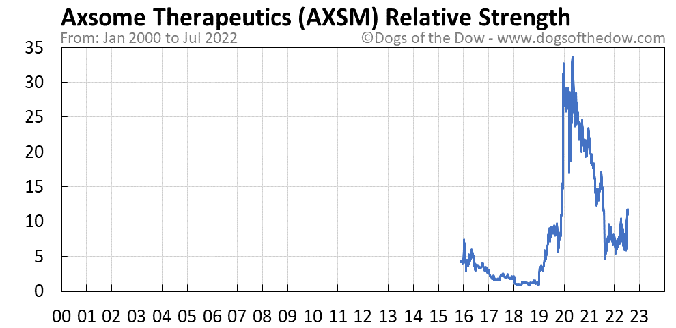 AXSM relative strength chart