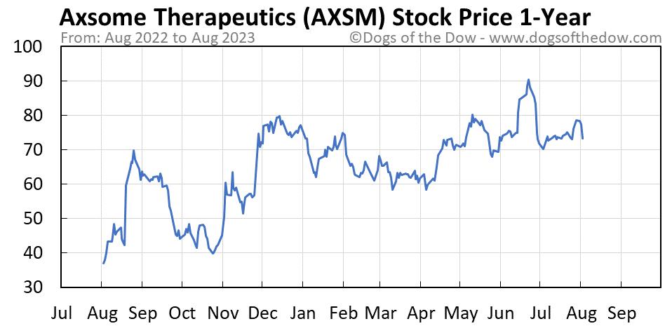 AXSM 1-year stock price chart