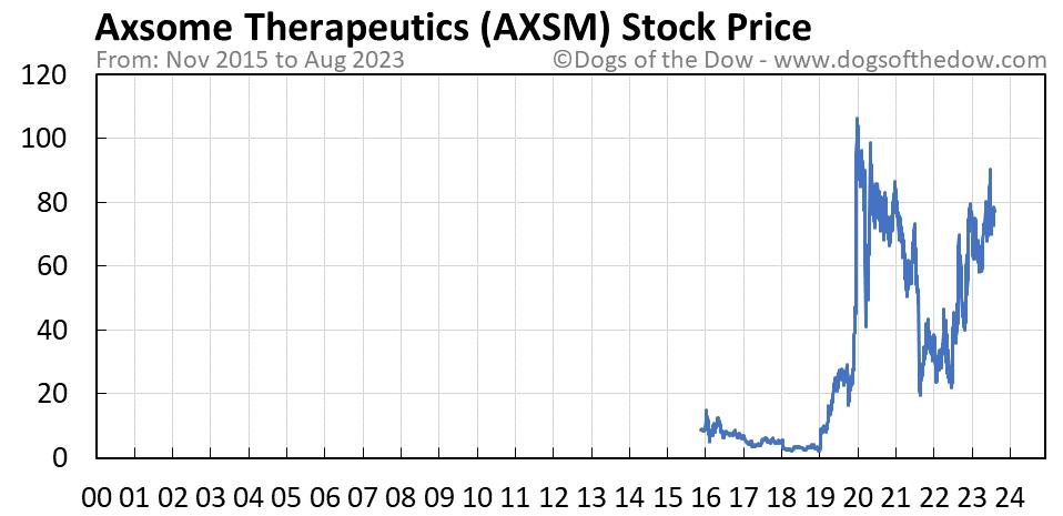 AXSM stock price chart
