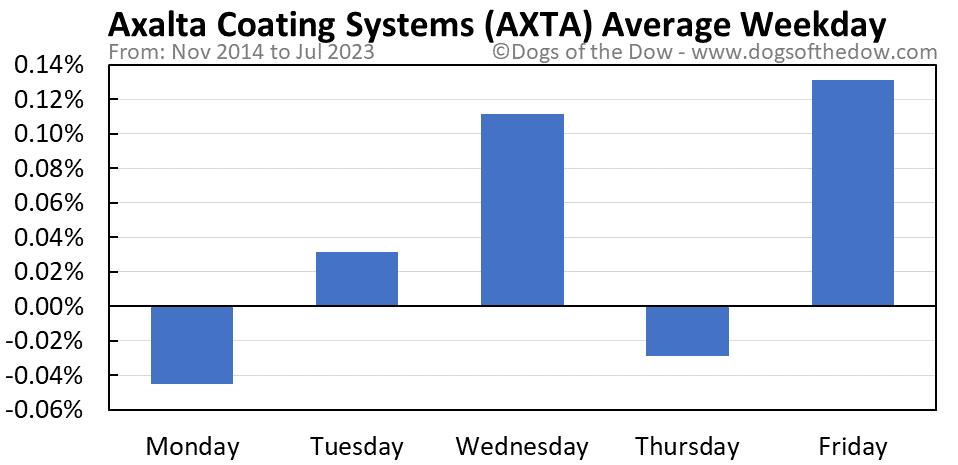 AXTA average weekday chart