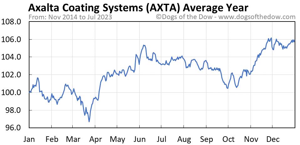 AXTA average year chart