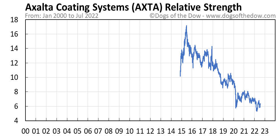 AXTA relative strength chart