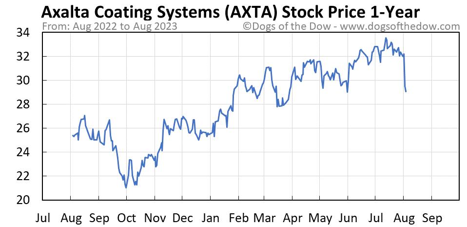 AXTA 1-year stock price chart