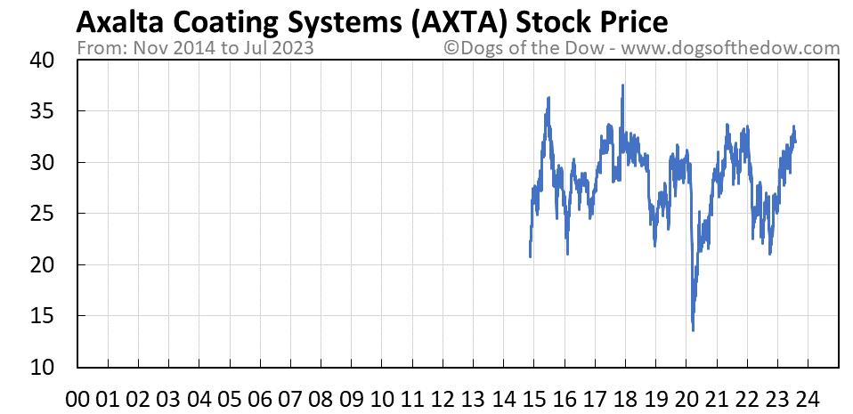 AXTA stock price chart